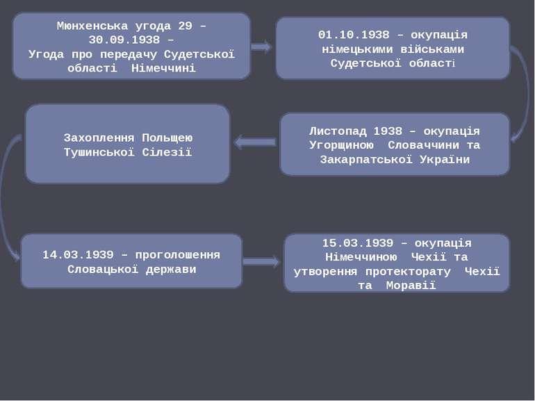 Мюнхенська угода 29 – 30.09.1938 – Угода про передачу Судетської області Німе...