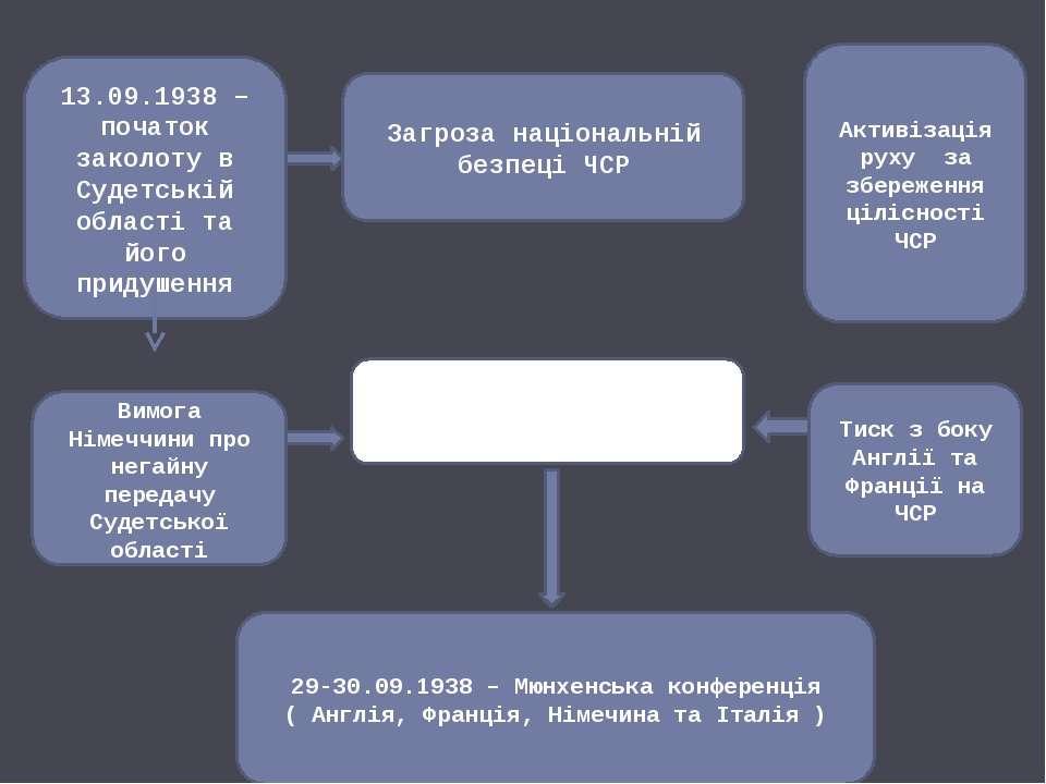 Загроза національній безпеці ЧСР 13.09.1938 – початок заколоту в Судетській о...