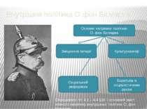 Внутрішня політика О.фон Бісмарка. Основні напрямки політики О. фон Бісмарка ...