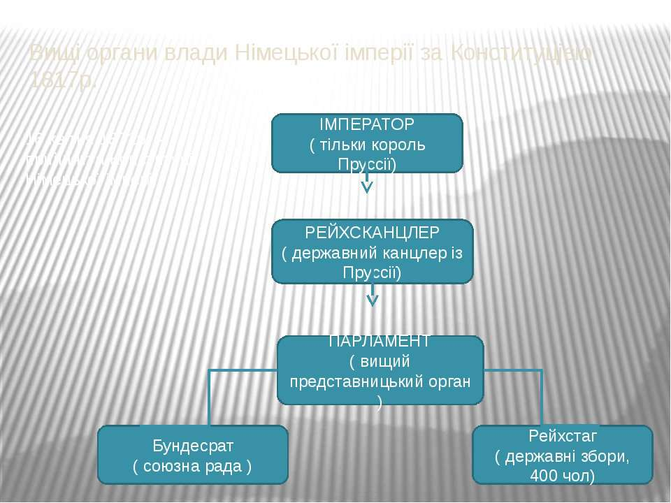 Вищі органи влади Німецької імперії за Конституцією 1817р. ІМПЕРАТОР ( тільки...
