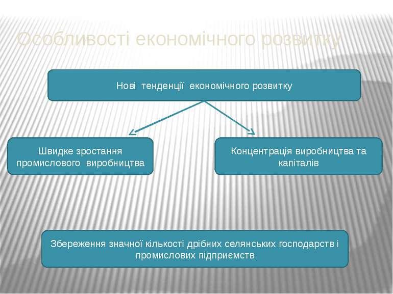 Особливості економічного розвитку Нові тенденції економічного розвитку Швидке...