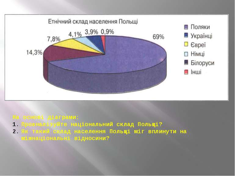 На основі діаграми: Проаналізуйте національний склад Польщі? Як такий склад н...