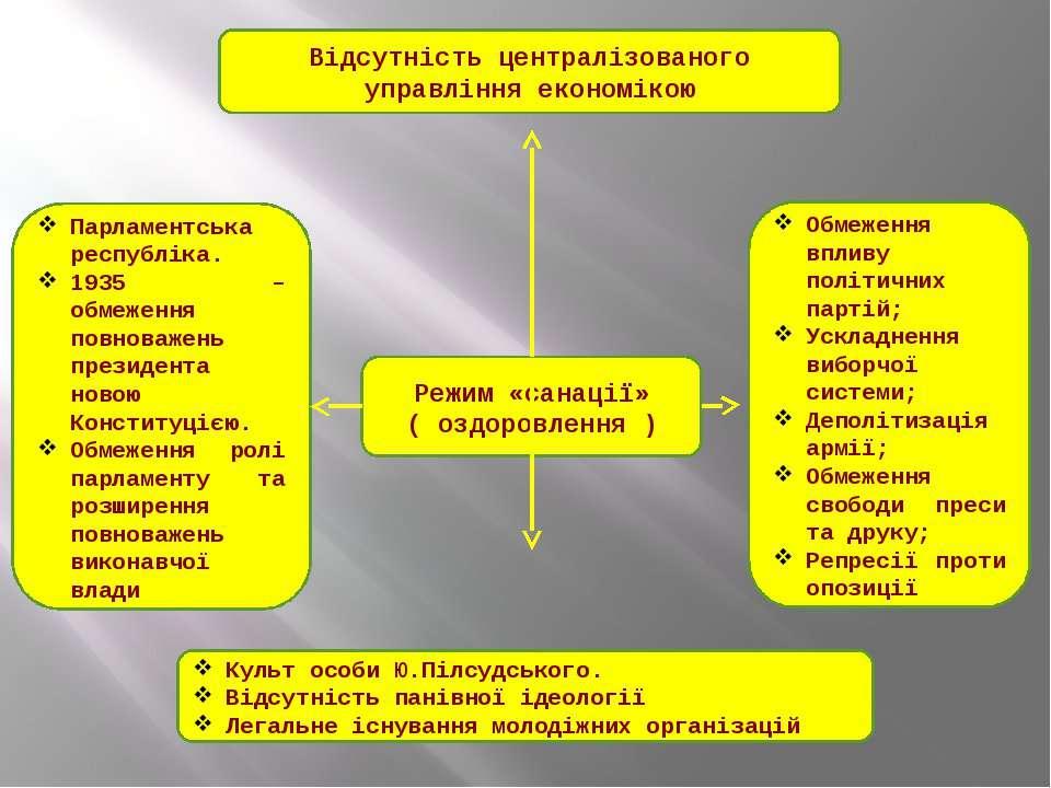 Режим «санації» ( оздоровлення ) Відсутність централізованого управління екон...