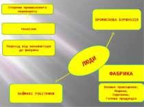 Сторони промислового перевороту технічна Перехід від мануфактури до фабрики Ф...