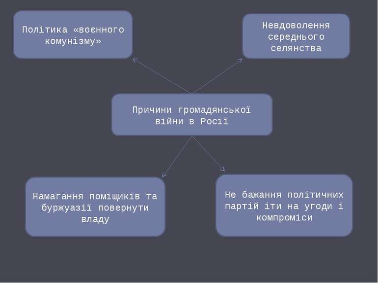 Причини громадянської війни в Росії Політика «воєнного комунізму» Невдоволенн...
