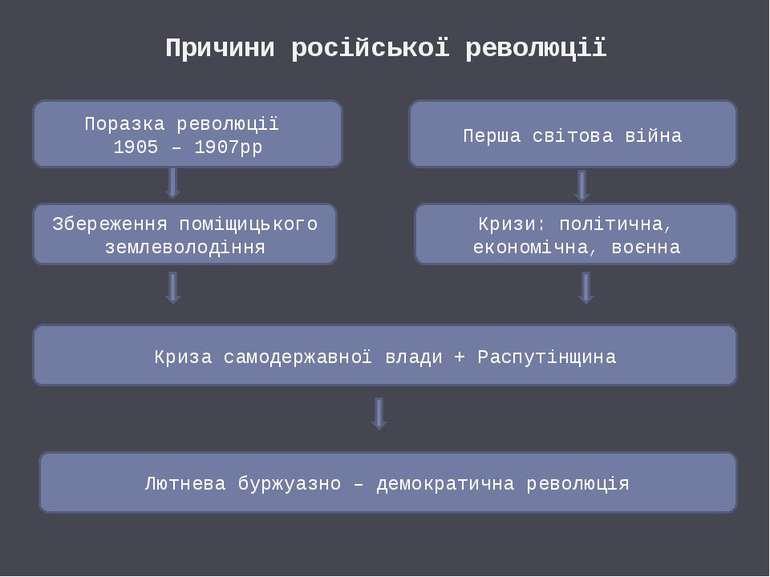 Причини російської революції Поразка революції 1905 – 1907рр Перша світова ві...