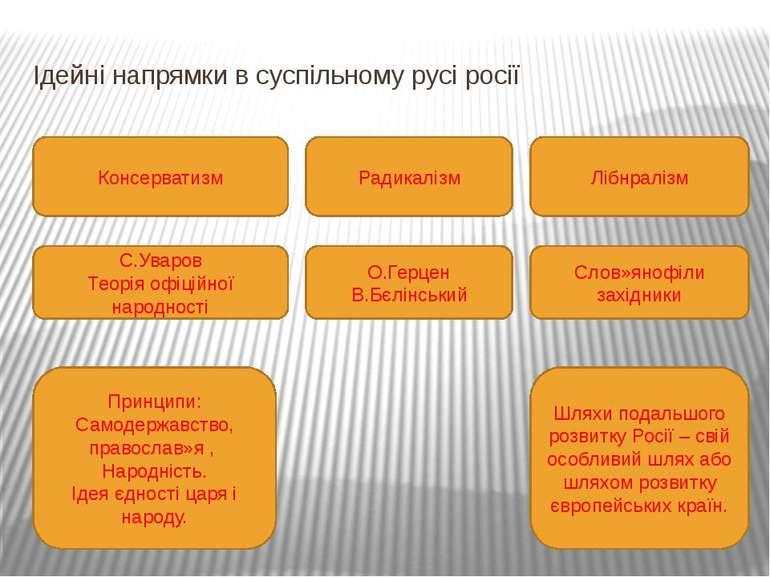 Ідейні напрямки в суспільному русі росії Консерватизм Радикалізм Лібнралізм С...