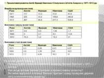 На основі даних таблиць: Проаналізуйте темпи економічного розвитку Великої Бр...