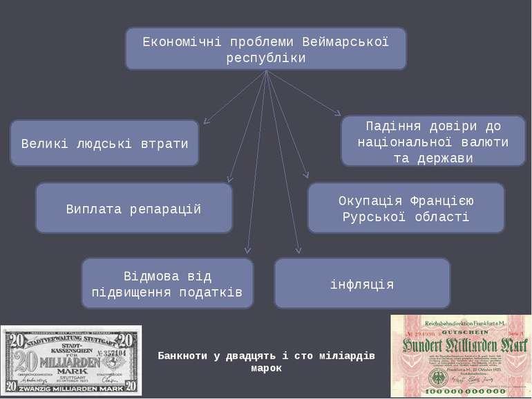Економічні проблеми Веймарської республіки Великі людські втрати Виплата репа...