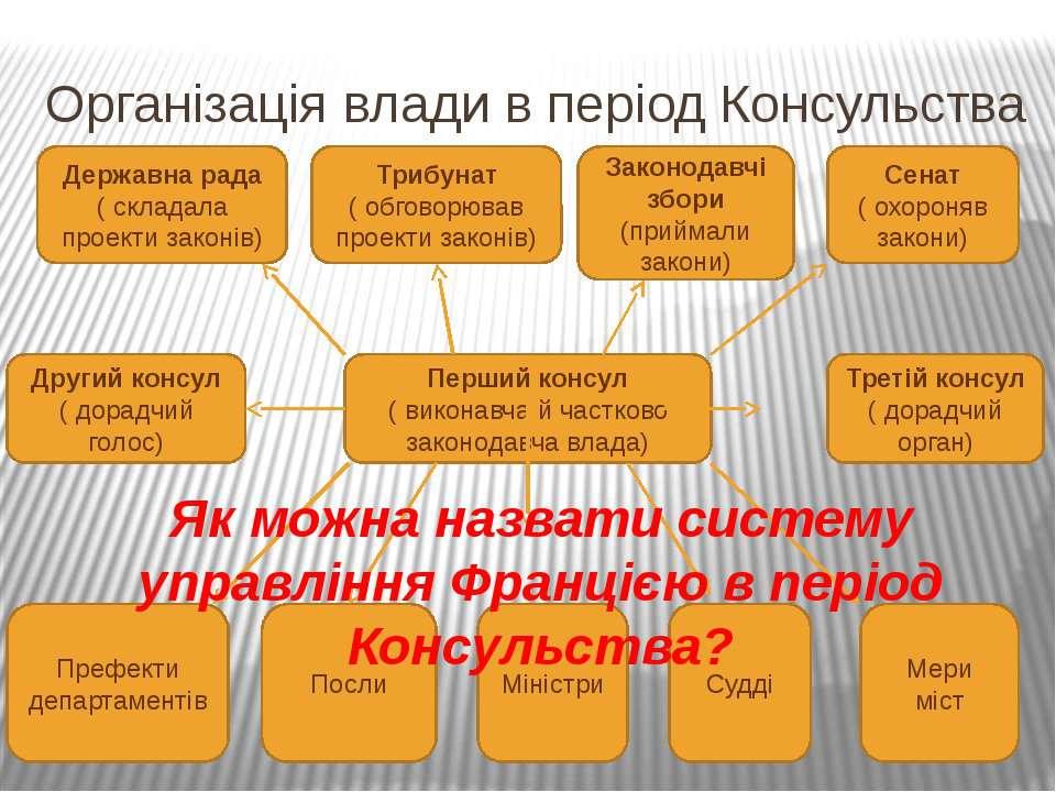 Організація влади в період Консульства Перший консул ( виконавча й частково з...