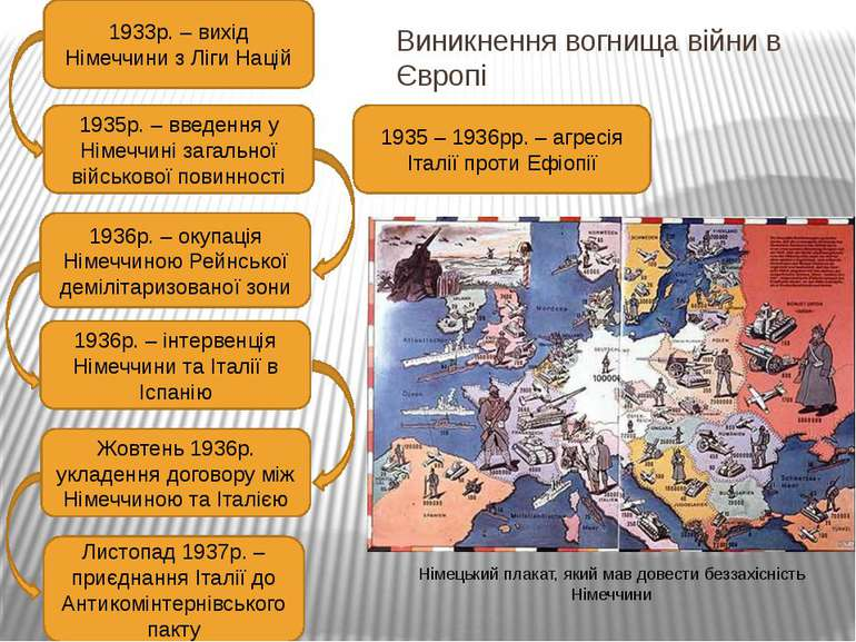Виникнення вогнища війни в Європі 1933р. – вихід Німеччини з Ліги Націй 1935р...