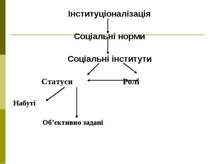 Інституціоналізація Соціальні норми Соціальні інститути Статуси Ролі Набуті О...