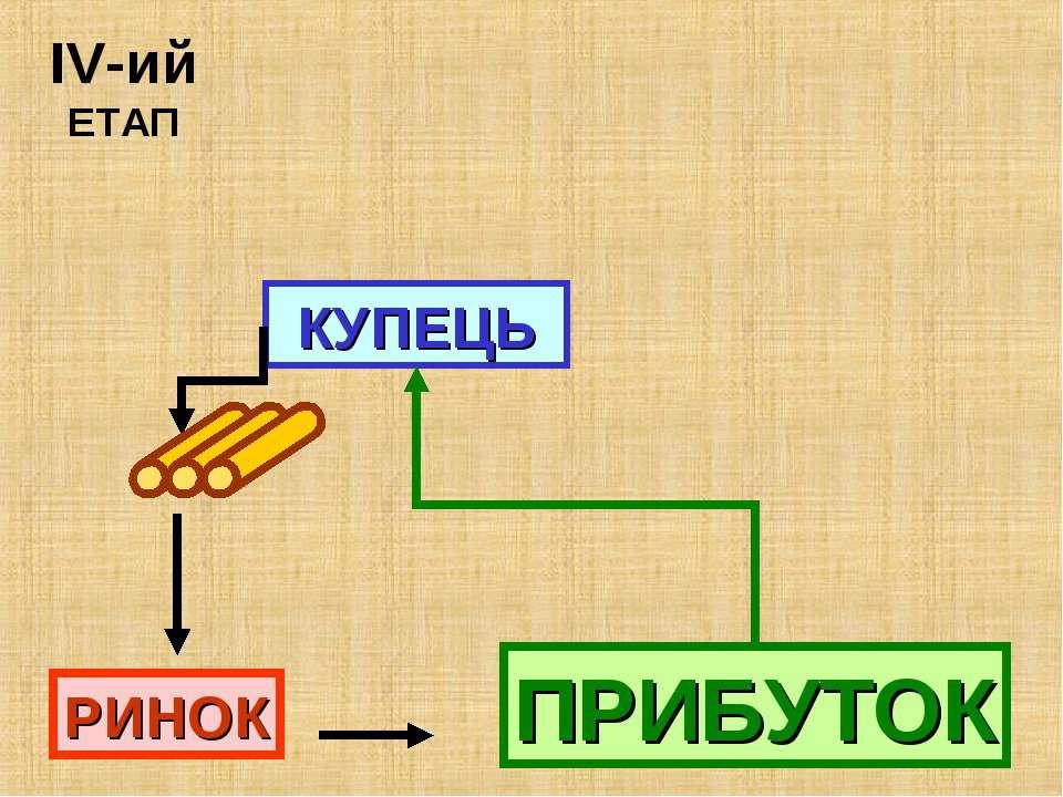 ІV-ий ЕТАП КУПЕЦЬ РИНОК ПРИБУТОК