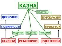 СЕЛЯНИ РЕМІСНИКИ РОБІТНИКИ ПРИБУТОК БУРЖУАЗІЯ ПОДАТКИ КАЗНА ПОВИННОСТІ ДВОРЯНИ
