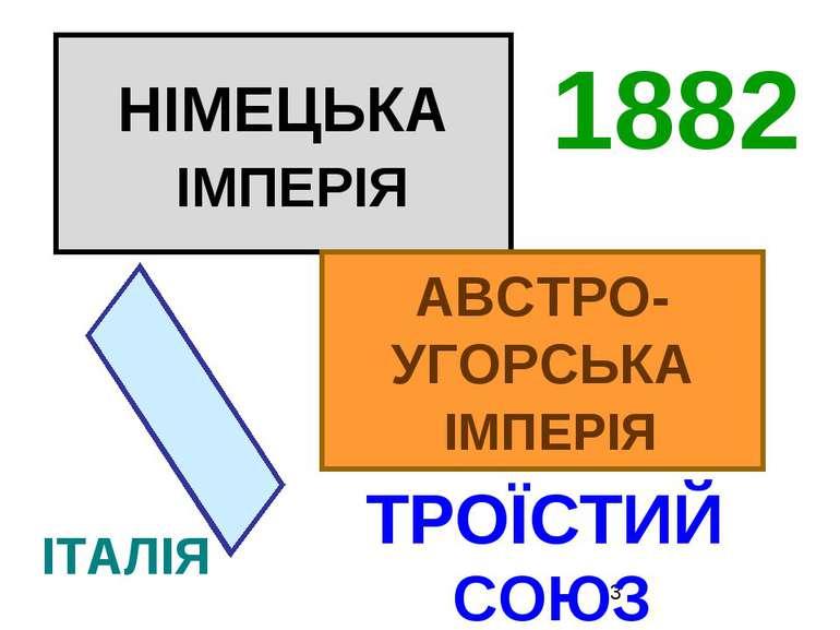 НІМЕЦЬКА ІМПЕРІЯ АВСТРО- УГОРСЬКА ІМПЕРІЯ ІТАЛІЯ ТРОЇСТИЙ СОЮЗ 1882