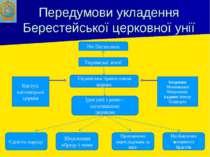 Передумови укладення Берестейської церковної унії Річ Посполита Українські зе...