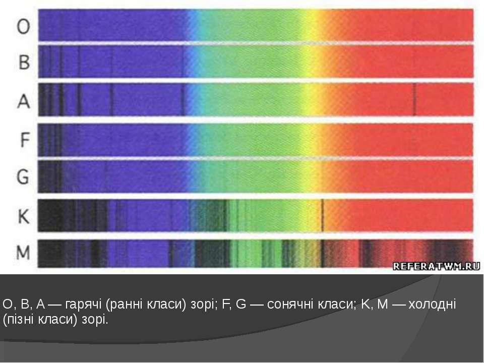 O, B, A — гарячі (ранні класи) зорі; F, G — сонячні класи; K, M — холодні (пі...