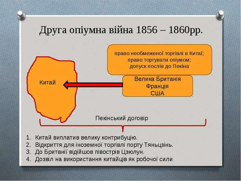 Друга опіумна війна 1856 – 1860рр. Китай Велика Британія Франція США право не...
