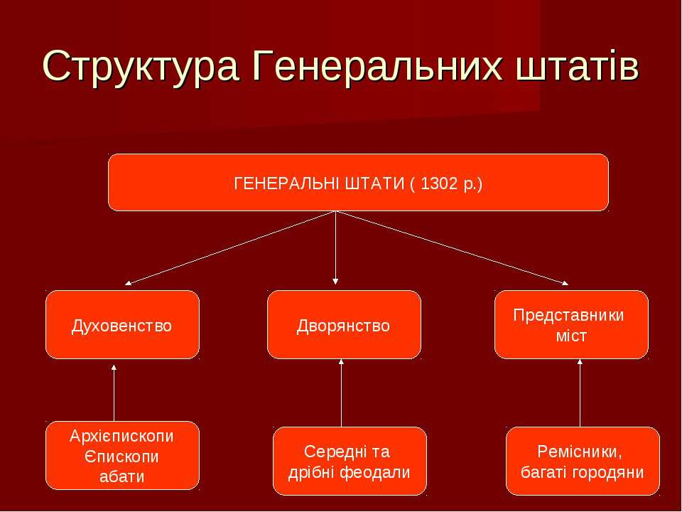 Структура Генеральних штатів ГЕНЕРАЛЬНІ ШТАТИ ( 1302 р.) Духовенство Дворянст...