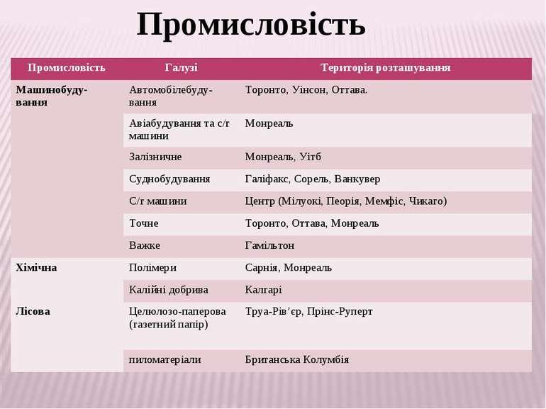 Промисловість Промисловість Галузі Територія розташування Машинобуду-вання Ав...