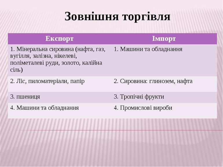 Зовнішня торгівля Експорт Імпорт 1. Мінеральна сировина (нафта, газ, вугілля,...