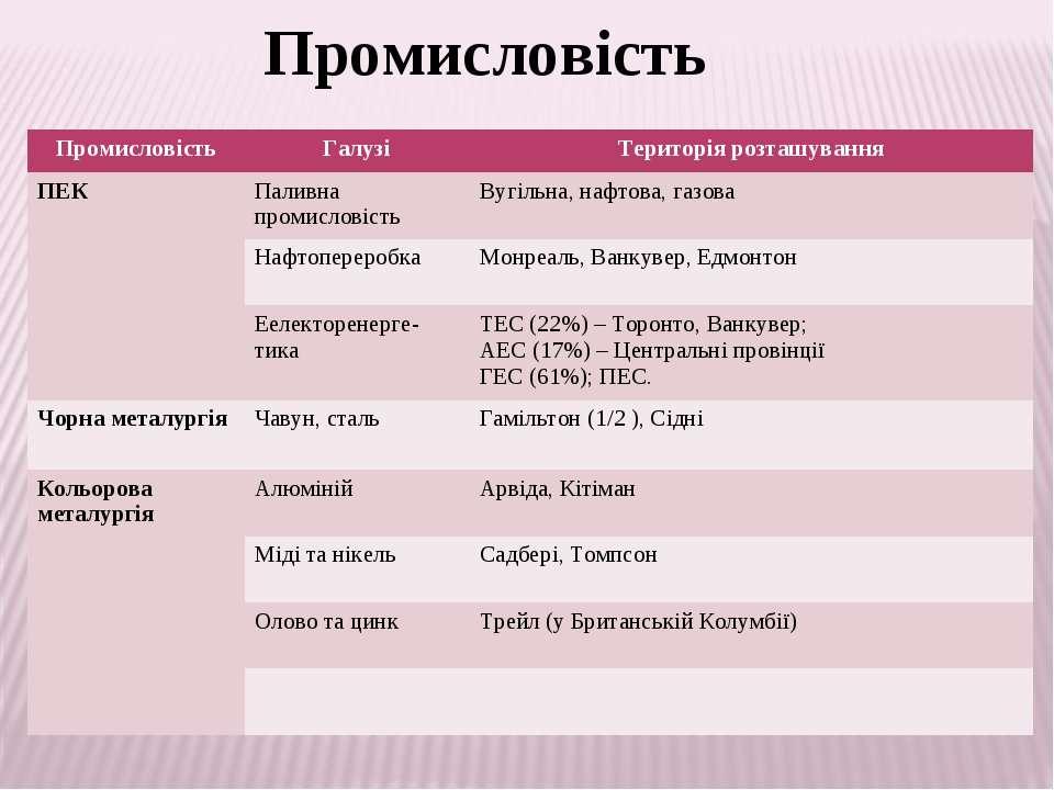 Промисловість Промисловість Галузі Територія розташування ПЕК Паливна промисл...