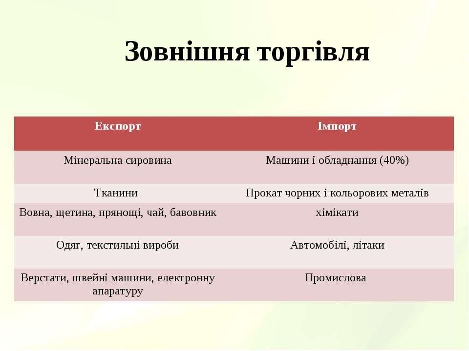 Зовнішня торгівля Експорт Імпорт Мінеральна сировина Машини і обладнання (40%...