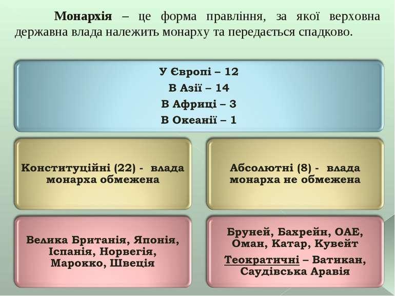 Монархія – це форма правління, за якої верховна державна влада належить монар...