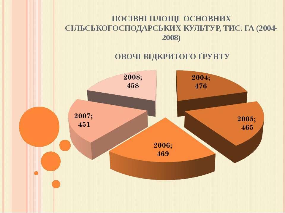 ПОСІВНІ ПЛОЩІ ОСНОВНИХ СІЛЬСЬКОГОСПОДАРСЬКИХ КУЛЬТУР, ТИС. ГА (2004-2008) ОВ...