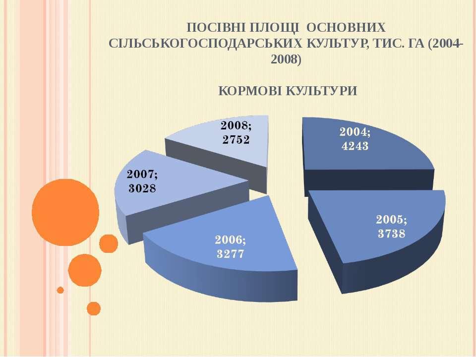 ПОСІВНІ ПЛОЩІ ОСНОВНИХ СІЛЬСЬКОГОСПОДАРСЬКИХ КУЛЬТУР, ТИС. ГА (2004-2008) КО...