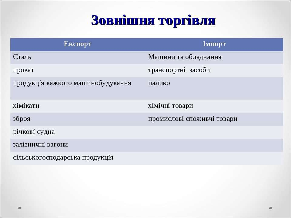 Зовнішня торгівля Експорт Імпорт Сталь Машини та обладнання прокат транспортн...