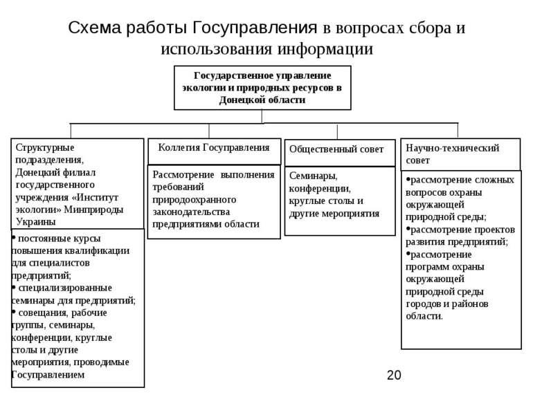 Схема работы Госуправления в вопросах сбора и использования информации Научно...