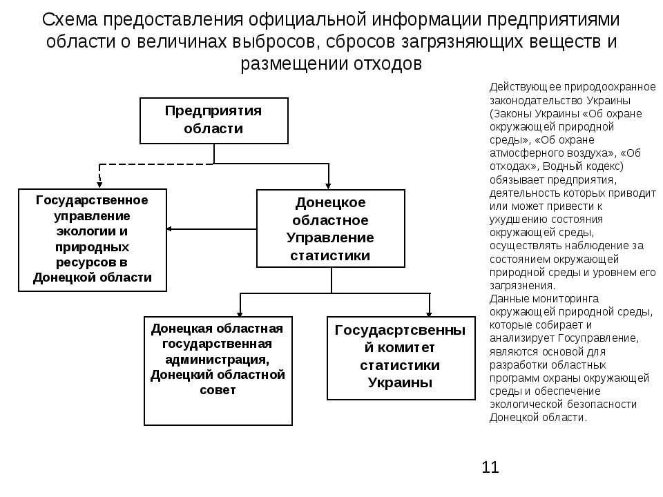 Схема предоставления официальной информации предприятиями области о величинах...