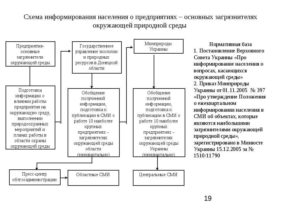 Схема информирования населения о предприятиях – основных загрязнителях окружа...
