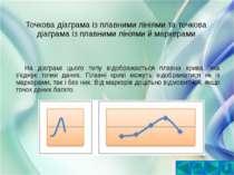 Точкова діаграма із плавними лініями та точкова діаграма із плавними лініями ...