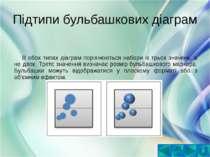 Підтипи бульбашкових діаграмВ обох типах діаграм порівнюються набори із трьох...