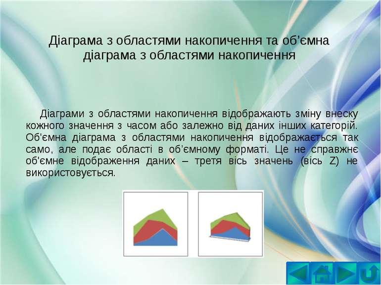 Діаграма з областями накопичення та об'ємна діаграма з областями накопиченняД...