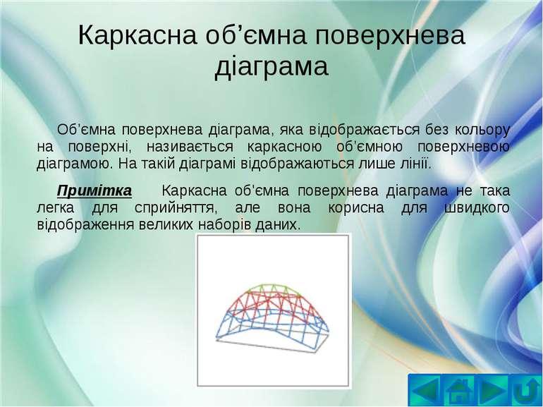 Каркасна об'ємна поверхнева діаграмаОб'ємна поверхнева діаграма, яка відображ...