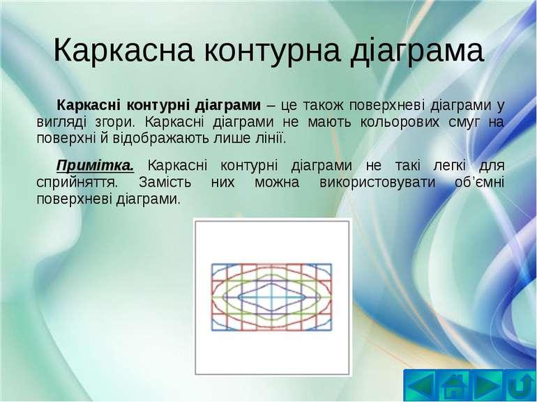 Каркасна контурна діаграмаКаркасні контурні діаграми – це також поверхневі ді...