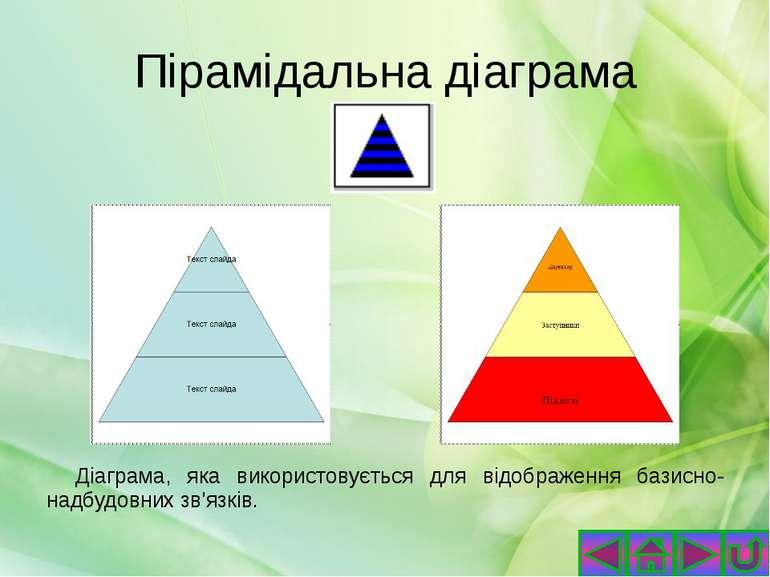 Підтипи кільцевих діаграм Кільцева діаграма Розрізана кільцева діаграма