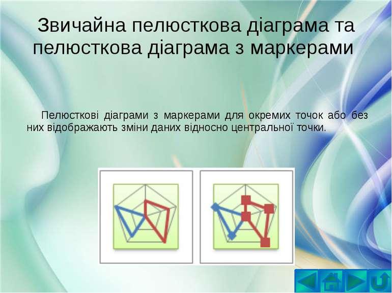 Звичайна пелюсткова діаграма та пелюсткова діаграма з маркерами Пелюсткові ді...