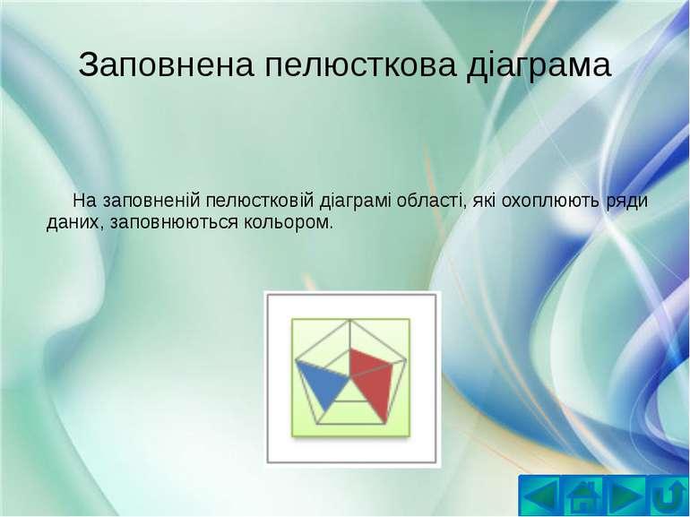 Заповнена пелюсткова діаграмаНа заповненій пелюстковій діаграмі області, які ...