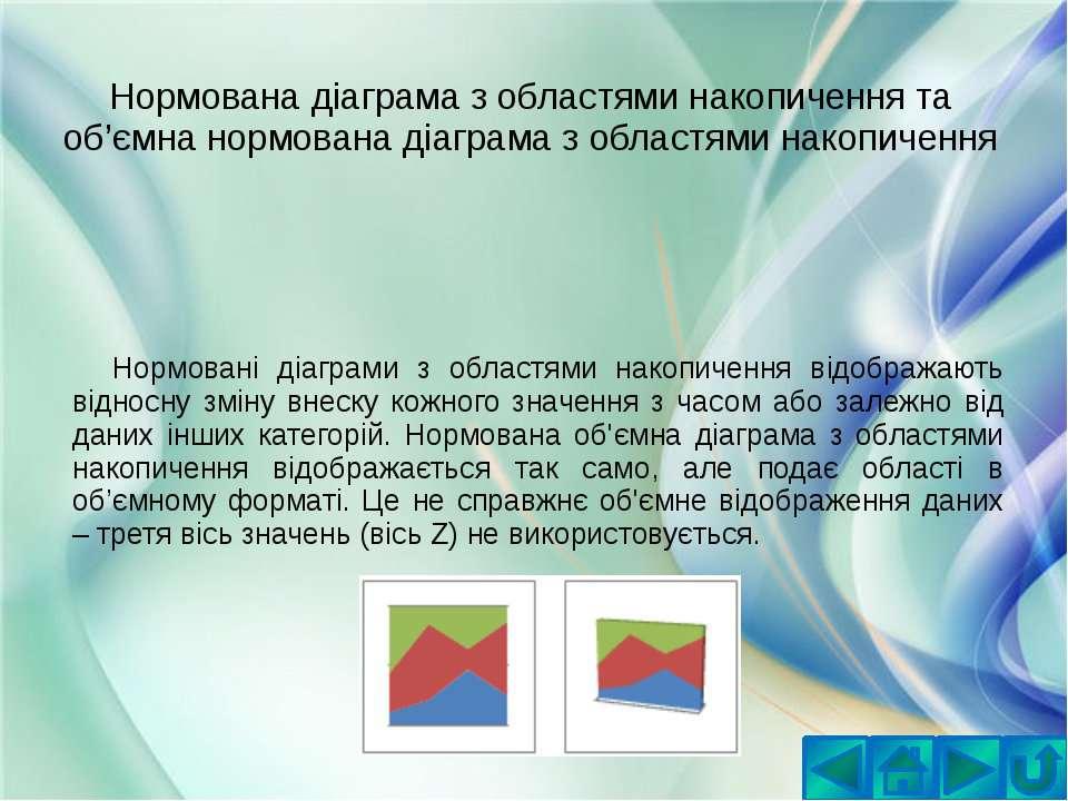 Нормована діаграма з областями накопичення та об'ємна нормована діаграма з об...