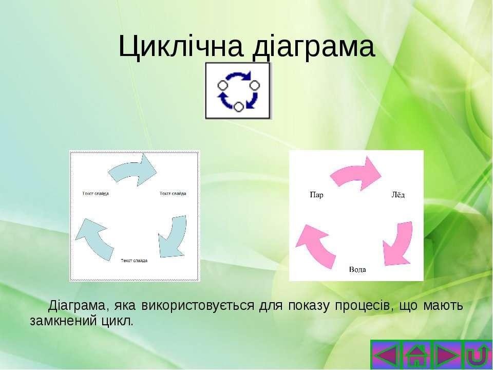 Кільцеві діаграми На основі даних, упорядкованих лише в рядки або стовпці на ...