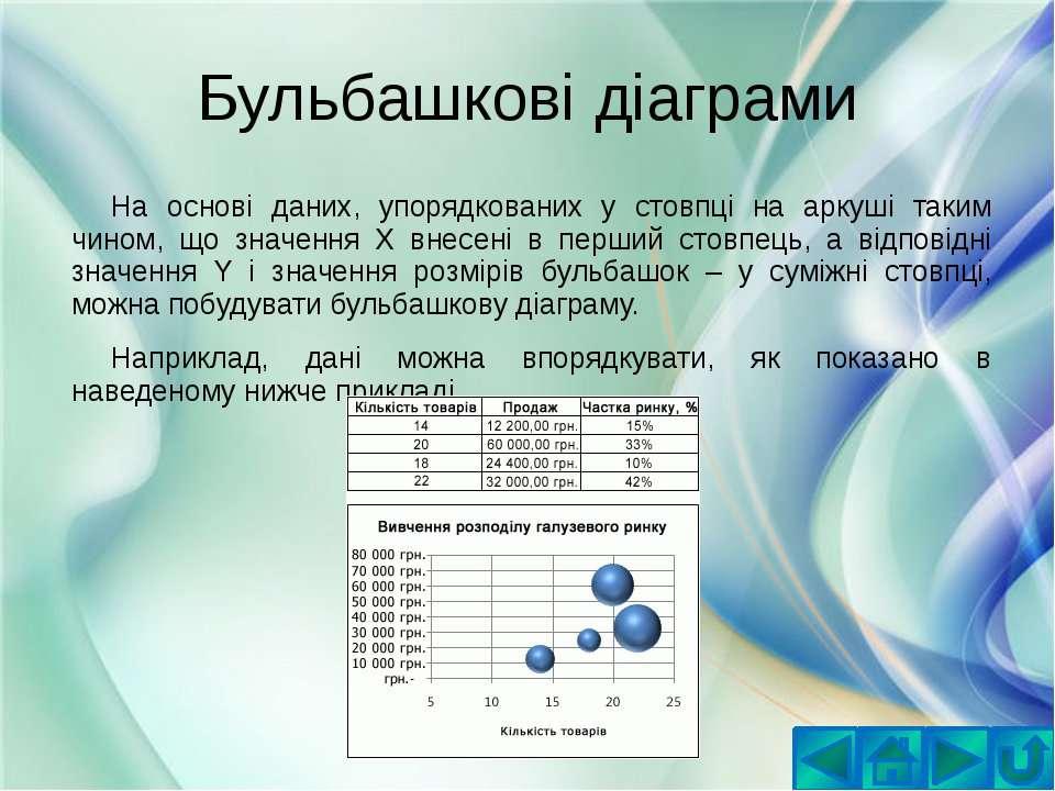 Бульбашкові діаграмиНа основі даних, упорядкованих у стовпці на аркуші таким ...