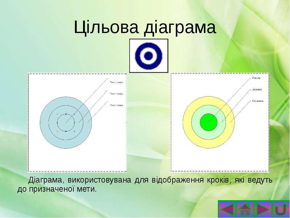 Підтипи діаграм з областями Плоска та об'ємна діаграма з областями Діаграма з...