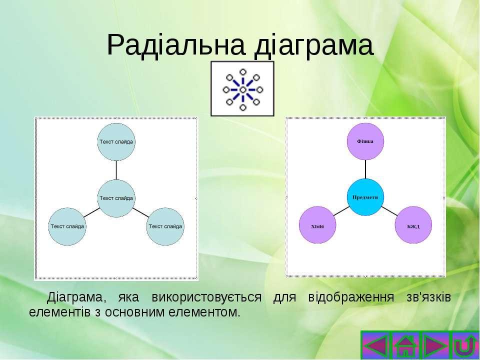 Плоска та об'ємна діаграма з областями Плоскі або об'ємні діаграми з областям...