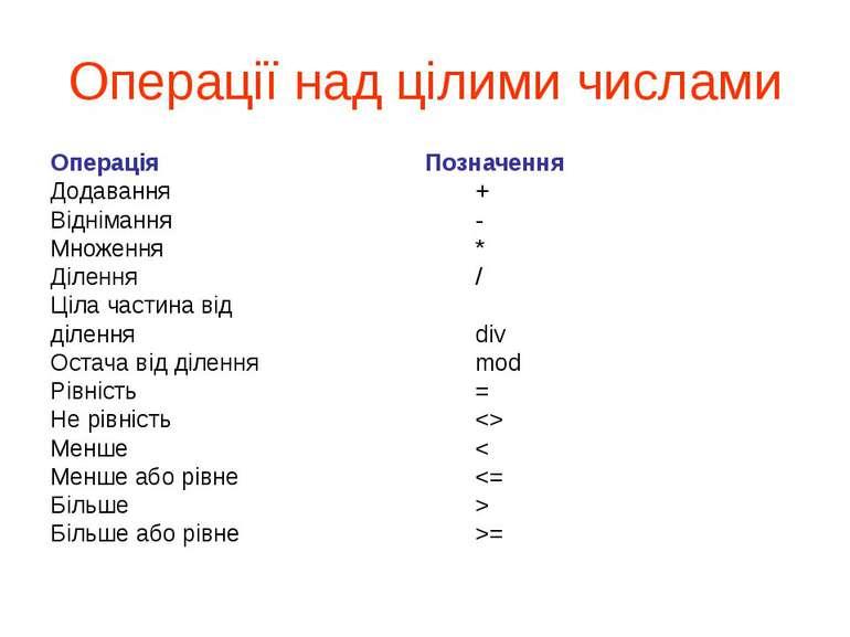Операції над цілими числами Операція Позначення Додавання + Віднімання - Множ...