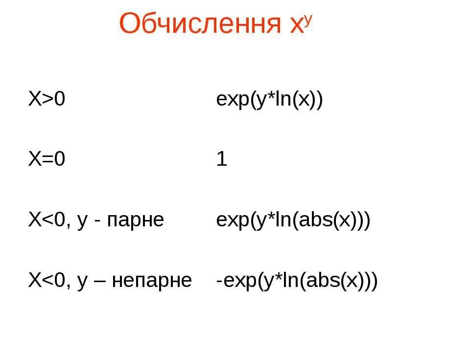 Обчислення ху X>0 exp(y*ln(x)) X=0 1 X