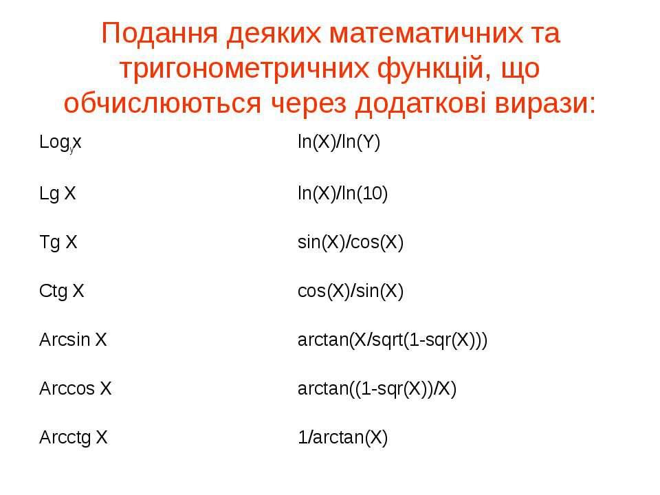 Подання деяких математичних та тригонометричних функцій, що обчислюються чере...